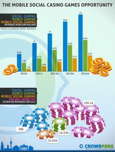 Mobile Social Casino Games Infographic Full 376x497 Social gaming startup Crowdpark filed for insolvency but hope for a favorable outcome remains