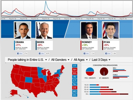 Screen Shot 2012 08 27 at 9.20.27 AM 520x390 Not to be outdone by Twitter, Facebook launches its own real time Election Insights tool with CNN