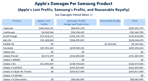 appledamages 520x283 Heres the device by device breakdown of Apples damage claims against Samsung