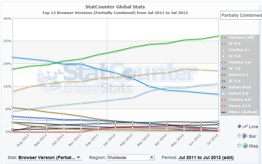 chr2 Chrome rises: Google browser grabs 1/3 of the global market (StatCounter)
