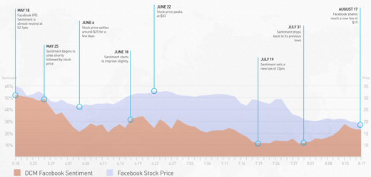 facebook sentiment dcm Facebooks stock price and social sentiment, plotted on a graph. Is there a link?