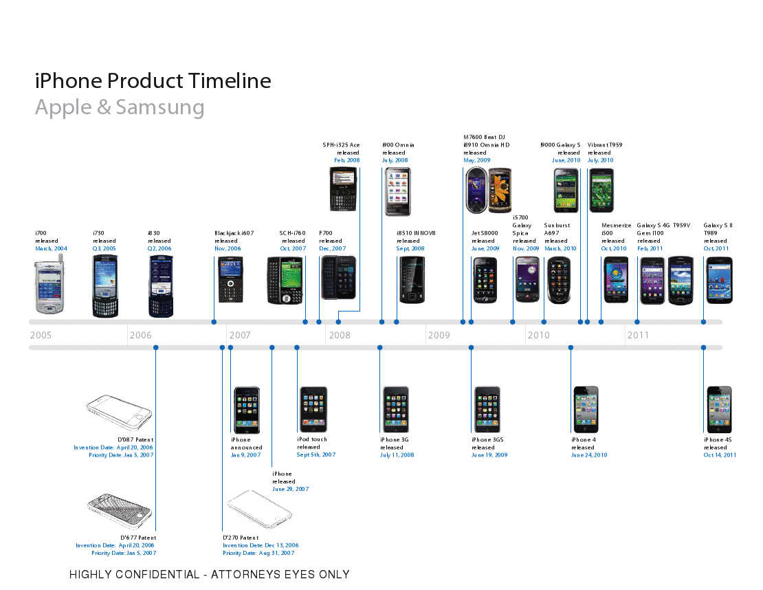 iphone history timeline apple to samsung the iphone may seem obvious but it wasn t 11925