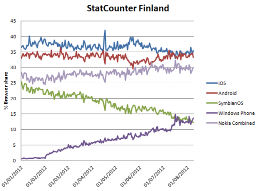 image47 520x381 New era: Windows Phone surpasses Symbian in Finland