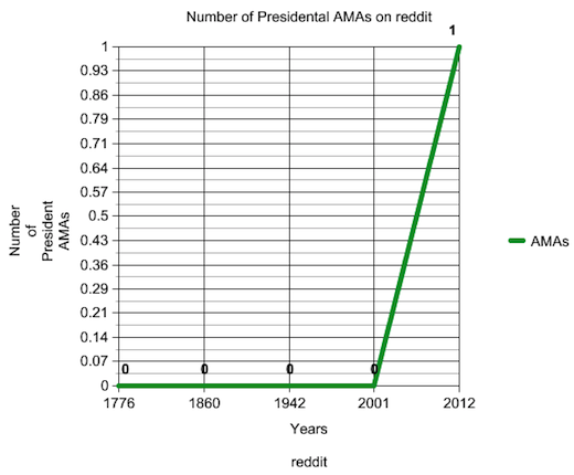 pres Obama spike! Surprise Reddit AMA sees 4.4m pageviews, 1.6m uniques in one day