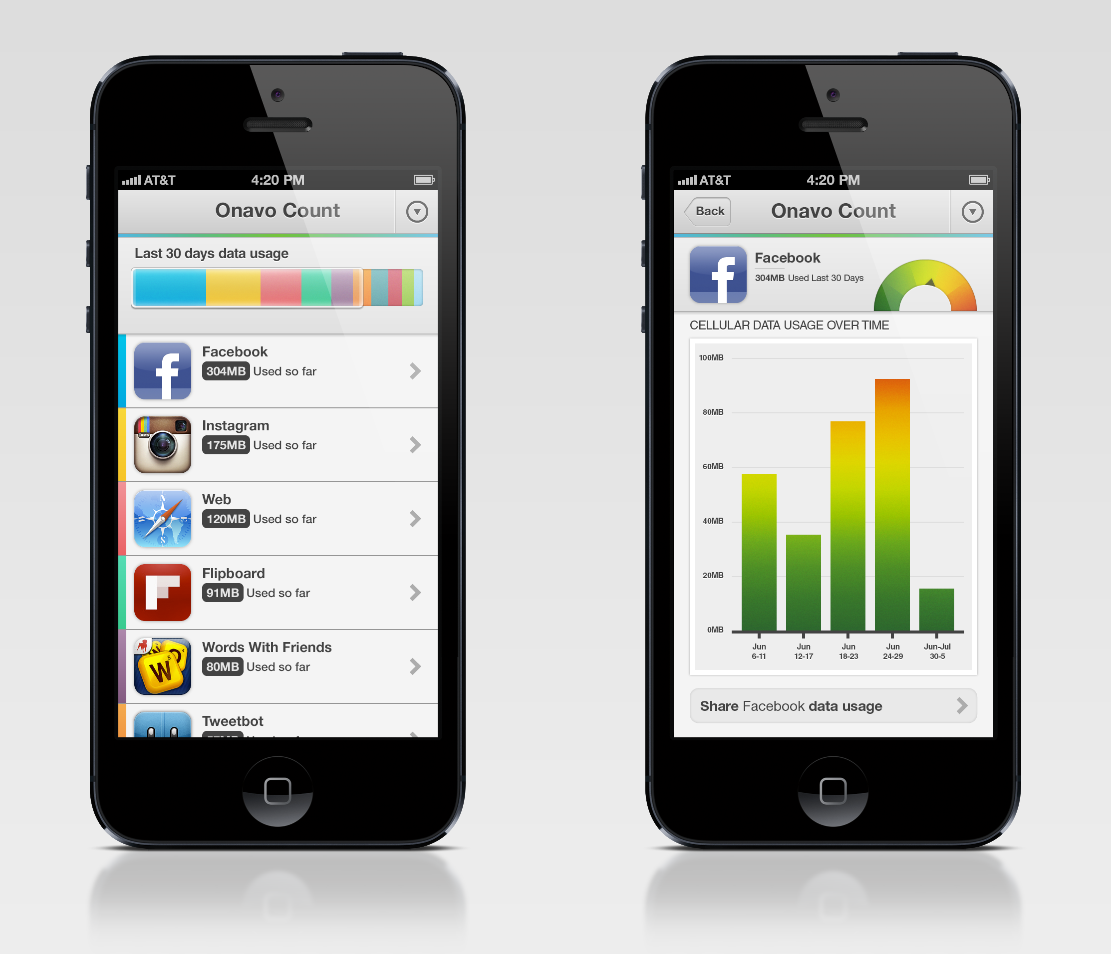 Which iphone apps hog your data allowance onavo count knows for Application miroir iphone