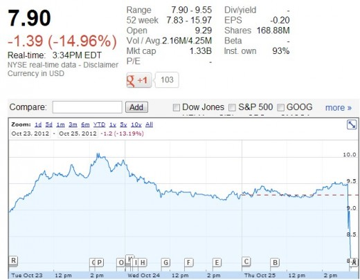 2012 10 25 12h41 57 520x405 Trading of Pandoras stock halted due to massive sell off following Apples musical rumor