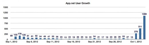 Screen Shot 2012 10 03 at 2.45.35 PM 520x159 App.net growth spurt demonstrates the power of a great mobile client