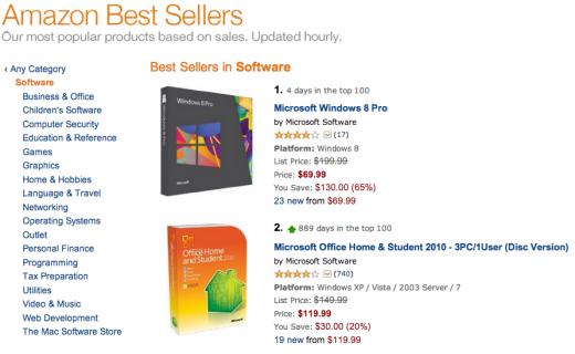 Screen Shot 2012 10 15 at 11.56.56 AM 520x320 To the top: Windows 8 hits #1 on Amazons software sales charts