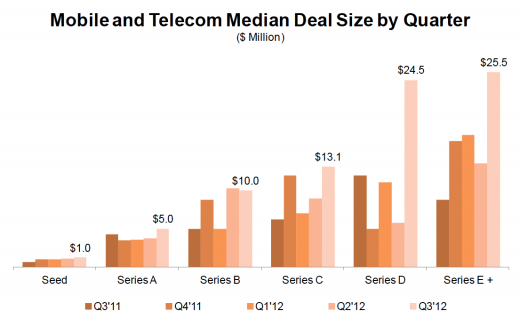 cbinsight mobiledeals graph 520x319 VC funding strong in Q3 2012, more mobile startups funded, seed deals bigger: Report