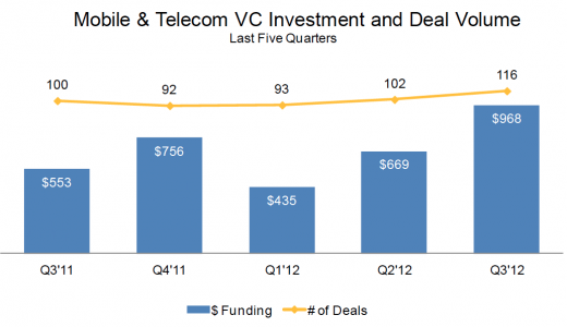 CB Insights: Mobile VC Investment & Deal Volume