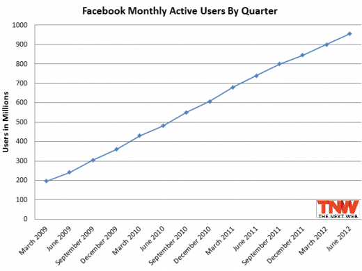 facebook quarterly growth 520x390 Facebook officially passes 1 billion monthly active users