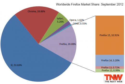 firefox september 2012 520x352 Internet Explorer 8 falls below 25% market share, Firefox 15 passes 10% mark, Chrome loses users