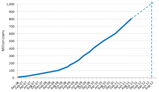 Facebook growth chart via iCrossing