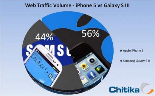 iphone5 galaxys3 520x321 In under three weeks, Apples iPhone 5 overtakes Samsungs Galaxy S III in mobile Web traffic