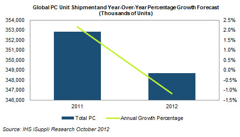 isuppli 2011 2012 october PC shipments to decline in 2012 for the first time since dot com bust, can Windows 8 save the day?