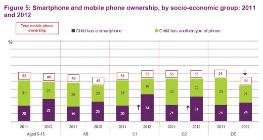 kids and mobiles ofcom 520x277 More UK kids than adults have smartphones according to Ofcom report