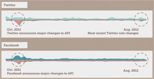 Social API change compliant timeline