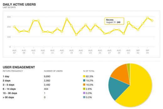 Pocket Change metrics dashboard screenshot