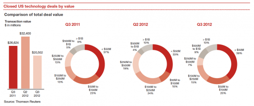 Snap 2012 11 08 at 17.59.43 520x217 Report: Tech acquisitions stagnate in Q3, $1B deal values down 47%, poised to pick up in 2013