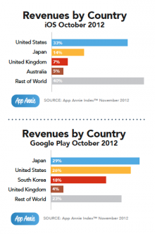 Revenues by Country for iOS and Google Play