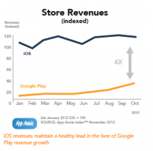 Global store revenue
