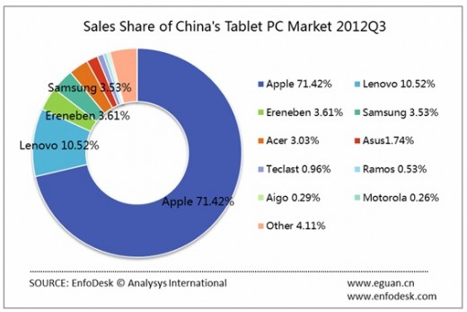 chart 520x347 Apple maintains 70% grip on Chinas tablet market, as industry sales jump 63% year on year