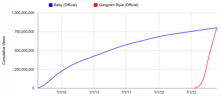 chart 730x320 PSYs Gangnam Style passes Justin Biebers Baby to become YouTubes most watched video at 805M views