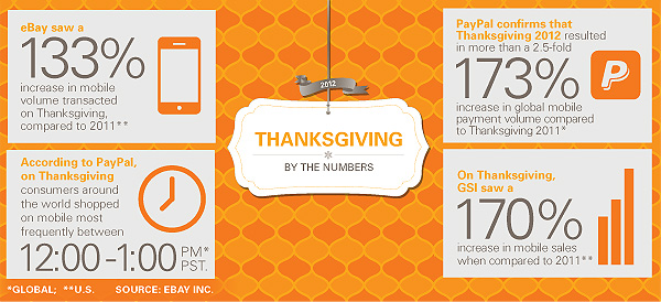 eBay Thanksgiving again Thanksgiving 2012 mobile payments: PayPal sees 173% increase, GSI up 170%, eBay up 133%