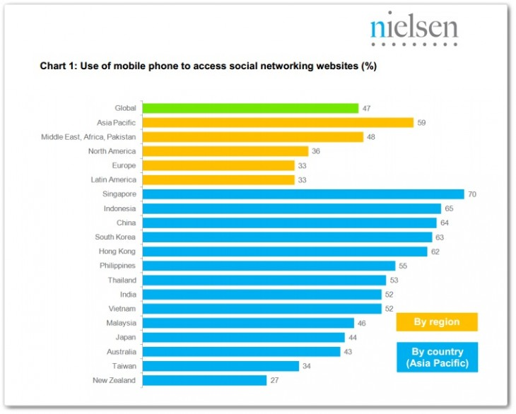 nielsen 730x586 Report: Half of people that use social networks do so from mobile, Asia leads the way