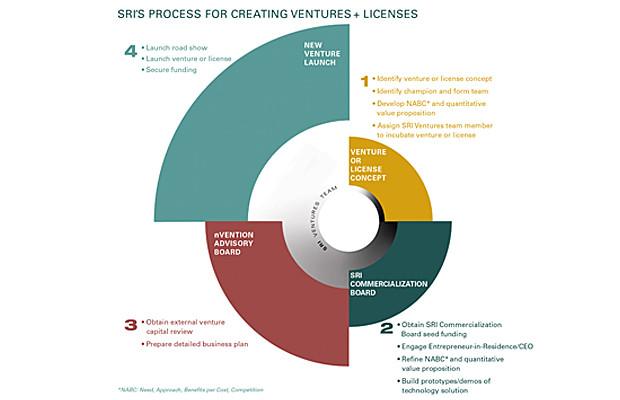 SRI Ventures -- Process for creating ventures & licenses