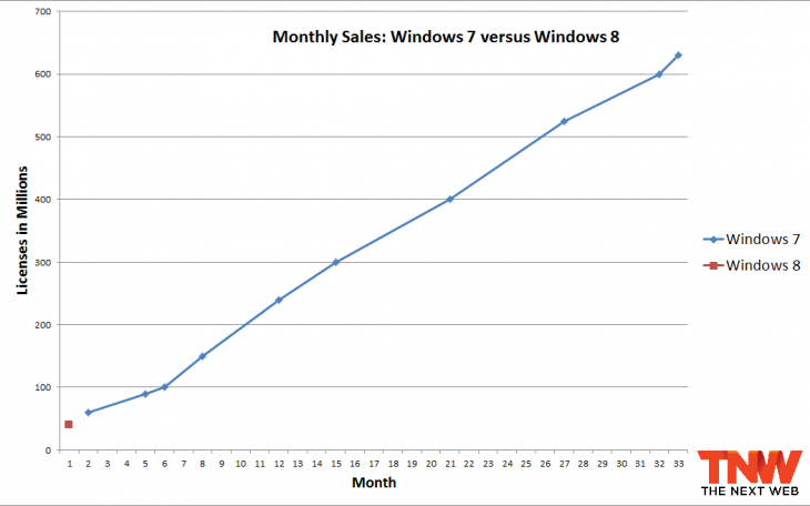windows 7 8 month 1 730x456 One month in, Windows 8 is on track to easily outsell Windows 7