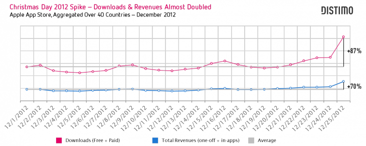 Christmas Dat 2012 Spike Downloads Revenues Almost Doubled 730x292 Apple App Store downloads jumped 87% on Christmas Day 2012, revenues increased 70%