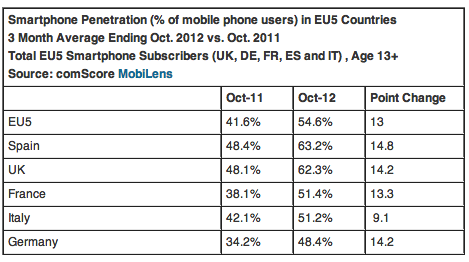 EU5 Smartphone Penetration Reaches 55 Percent in October 2012 comScore Inc 120137 The smartphone audience in EU5 is growing: 131.5 million handset owners; penetration hits 55%