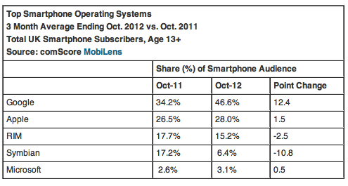 EU5 Smartphone Penetration Reaches 55 Percent in October 2012 comScore Inc 120257 The smartphone audience in EU5 is growing: 131.5 million handset owners; penetration hits 55%