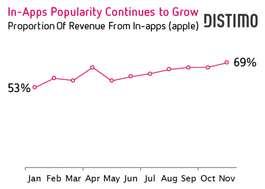 In Apps Popularity Continues to Grow 520x371 Google Play is growing faster, but Apple's App Store brings in way more money: Distimo
