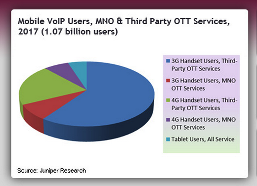 Mobile VoIP Users to Reach 1 Billion by 2017 or One in Seven Mobile Subscribers robinwauters@gmail.com Gmail 103858 Promising for the likes of Tango, Skype and Viber: Juniper predicts 1 billion mobile VoIP users by 2017