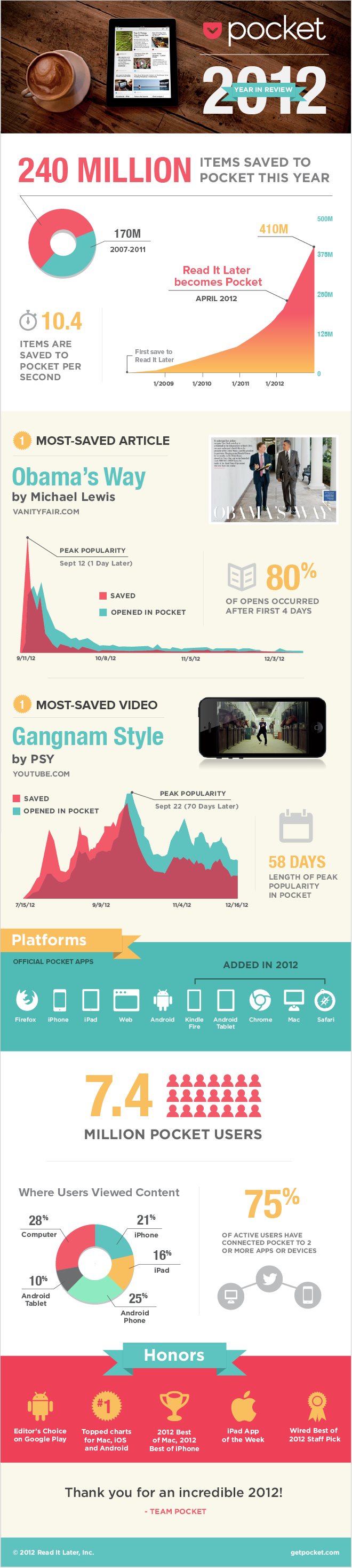 Pocket 2012YearInReview With 7.4 million users and 240 million saves, Pocket breaks down its most popular content of 2012