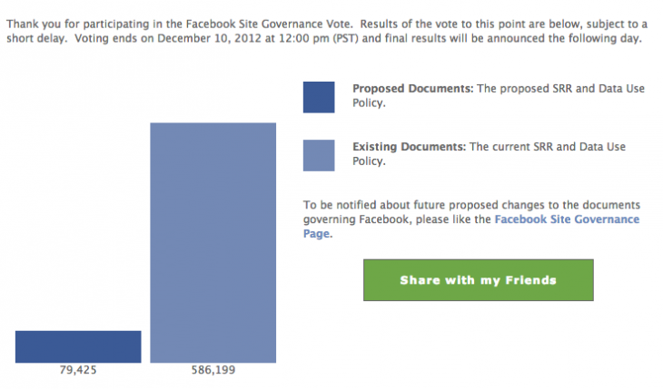 Facebook Site Governance Vote