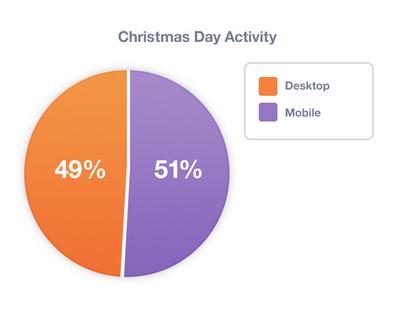Christmas day activity (desktop vs mobile)