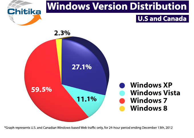 Windows Version Share 24 Hours rev Great news for Microsoft: Windows 8 grabs 2.3% of all Windows traffic after 48 days of availability