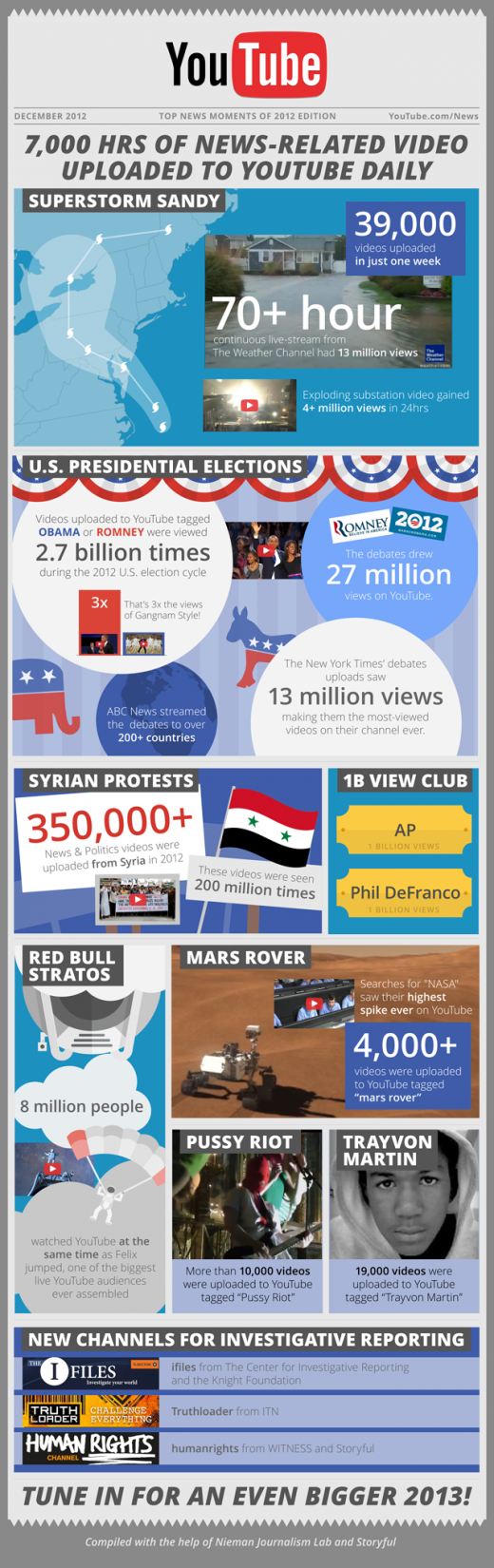 YouTube News infographic