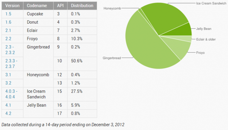android december 2012 730x417 Android Jelly Bean hits 6.7% adoption, ICS 27.5%, but Gingerbread still on over half of devices