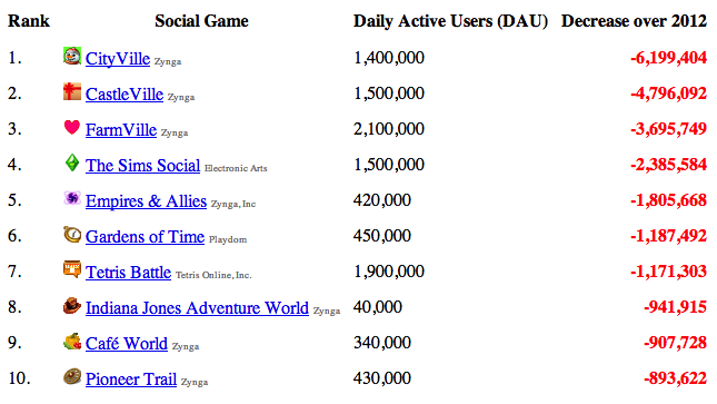 appstats2 Zynga games lost a total of 19.1 million daily active players in 2012: AppStats