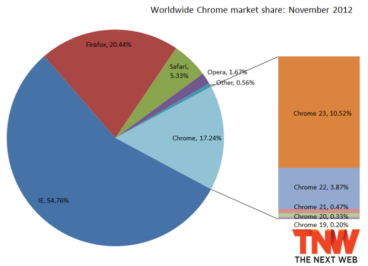 chrome november 2012 730x529 IE10 grabs 0.51% market share, Firefox passes 20% again, Chrome loses users third month in a row
