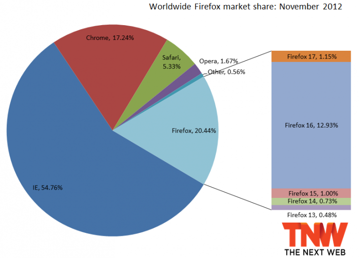 firefox november 2012 730x524 IE10 grabs 0.51% market share, Firefox passes 20% again, Chrome loses users third month in a row