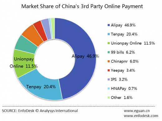 Alipay Dominates as Online Payments in China Top $150 Billion in Q3