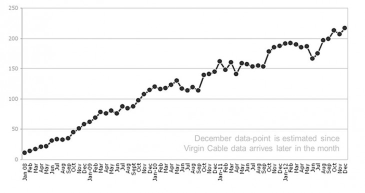 1stgraph 595 730x386 BBC iPlayer celebrates its 5th birthday with 77 million program requests over Christmas 2012