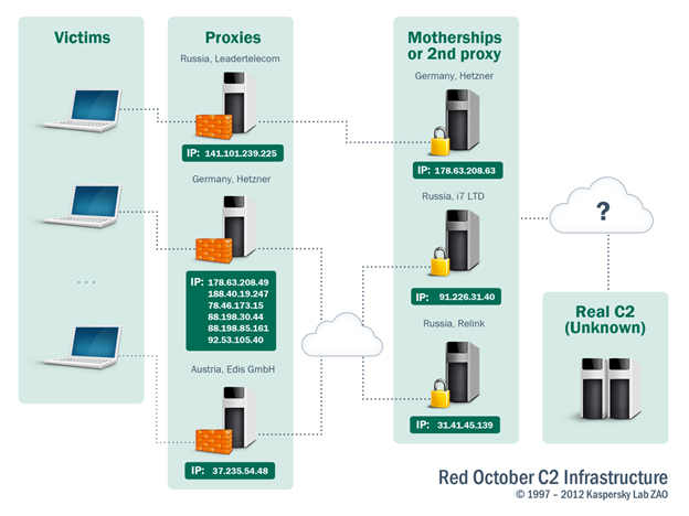 208194082 Kaspersky uncovers Red October malware campaign targeting governments for the last 5 years