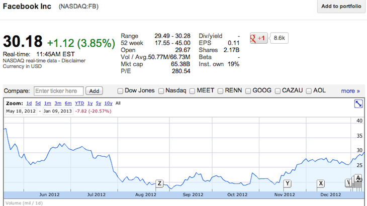 Facebook stock graph since ipo