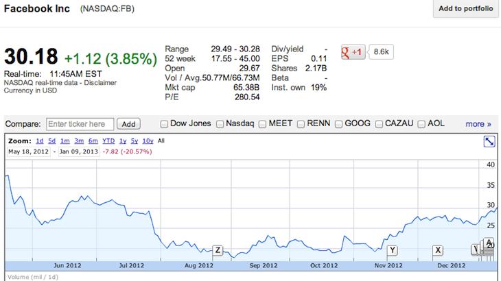 NASDAQ FB  30.18 1.12  3.85   - Facebook Inc-174531